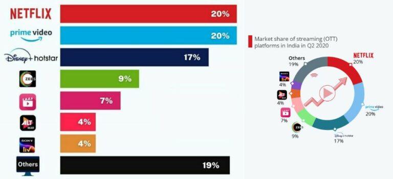 market share of ott platforms in India 2021
